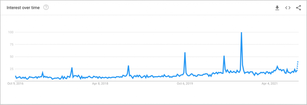 """Google Trends data for the search term """"mental health"""" in India for past 5 years."""
